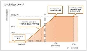 0simデータプラン1-1.jpg
